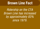 Brown Line Fact: Ridership on the CTA Brown Line has increase approximately 83% since 1979.